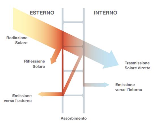 schema-termico